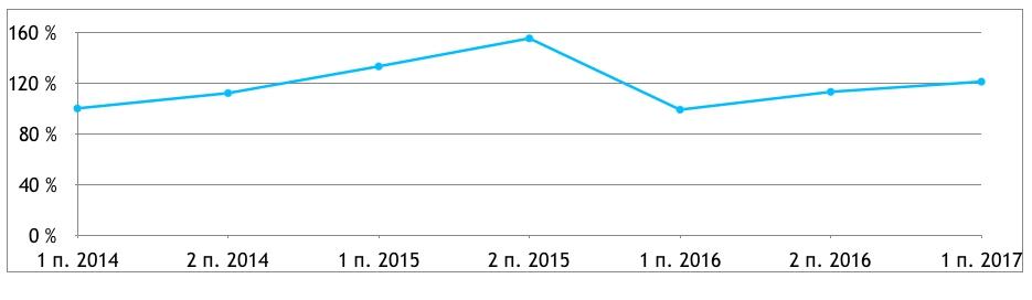 Днамика зп в HR 2014 - 2017