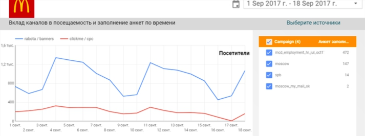 переходы с рекламы на Работа.ру