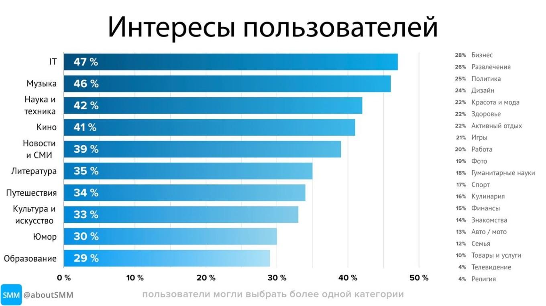 Интересы пользователей Телеграм