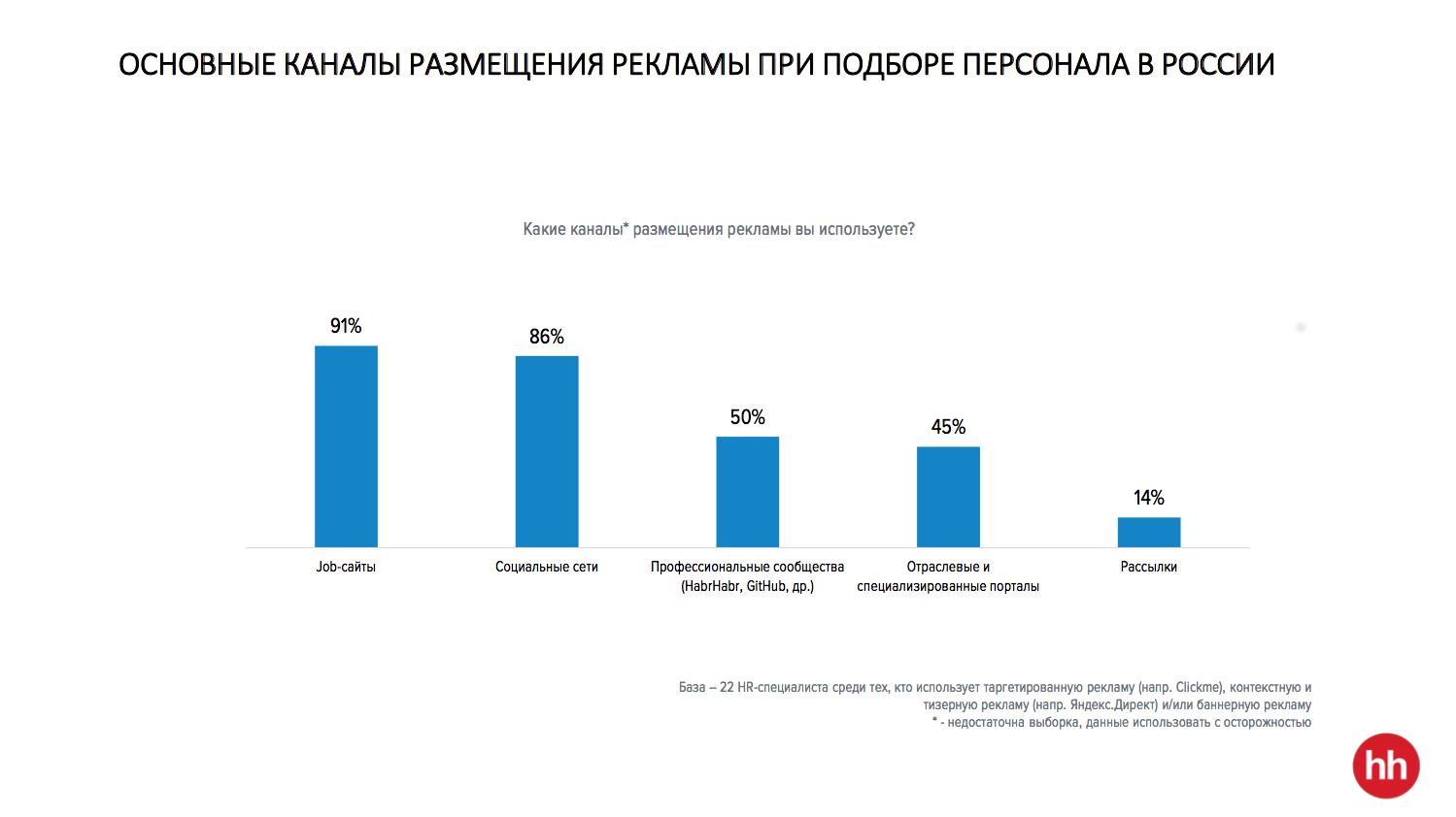 где размещают рекламу вакансий в России