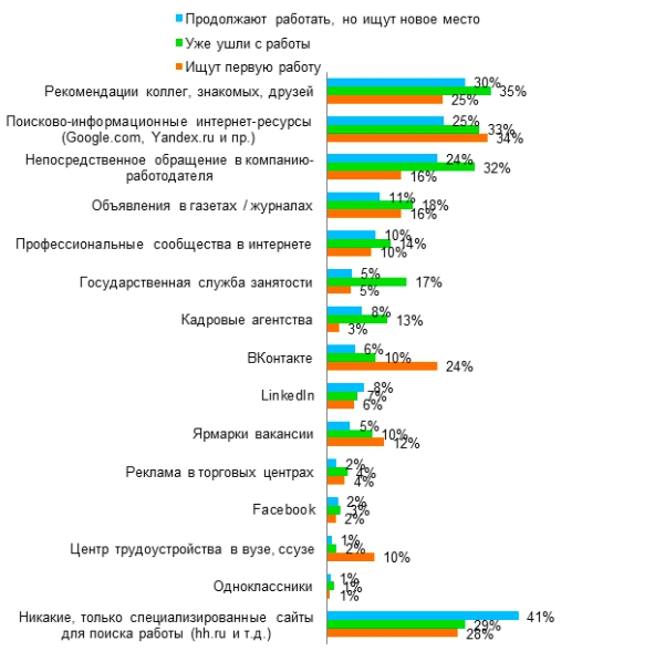 где ищут работу в России