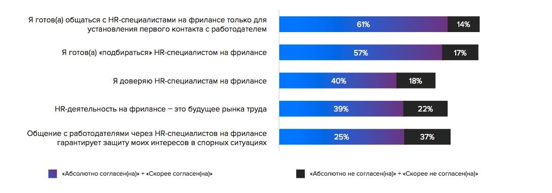 Россияне готовы работать с HR-фрилансером