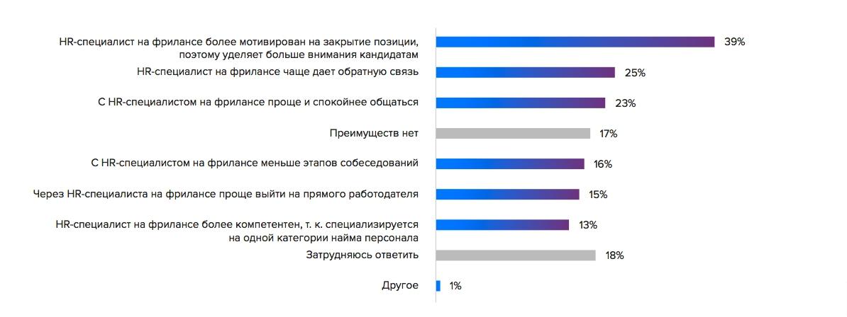 что думают россияне об HR-фрилансерах